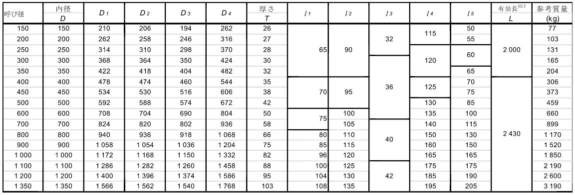 外圧管B形寸法表
