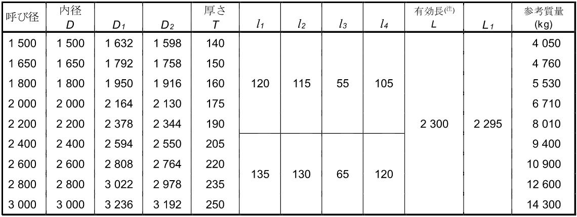 外圧管NC形寸法表